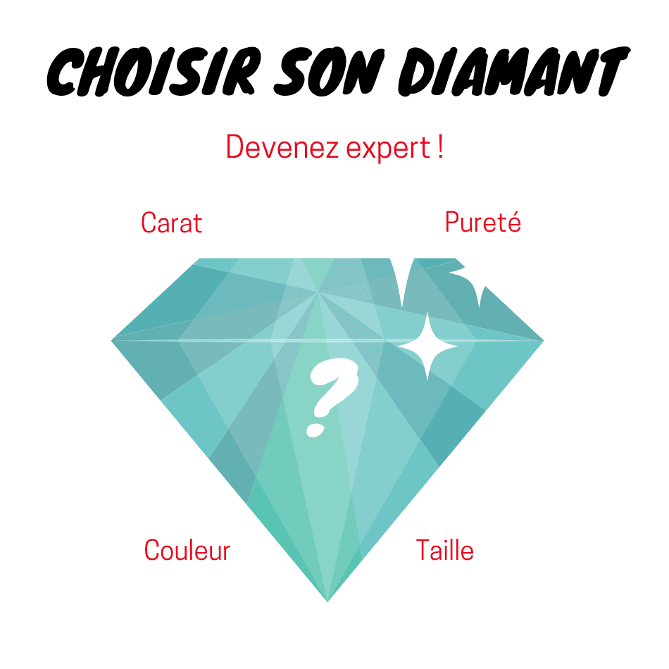 C'est quoi un diamant HSI ?